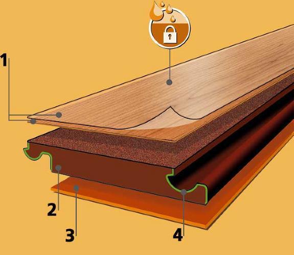 cấu-tạo-van-sàn-gỗ-công-nghiệp